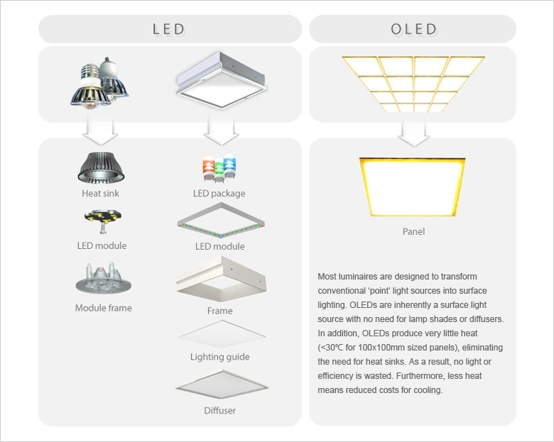 Vaarwel LED, Hallo OLED? | dmlights Blog