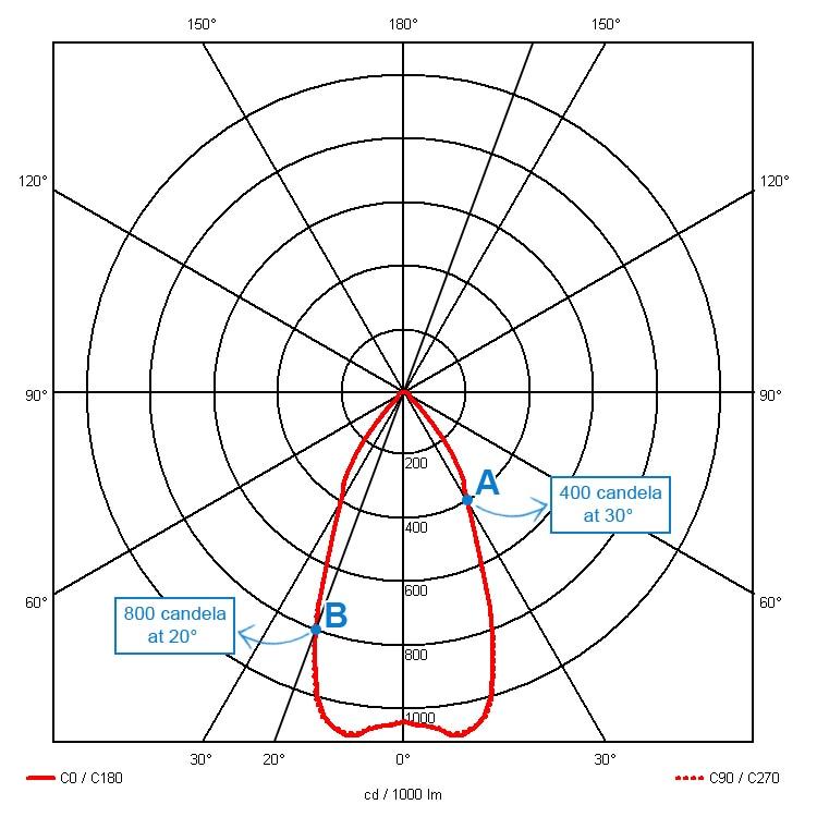 how to interpret a light distribution curve dmlights blog rh dmlights com Electric Distribution System Schematic Distribution Clip Art