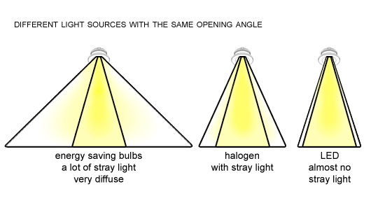 Why Does The Opening Angle Of Lighting Matter?