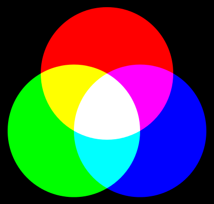 Additive colour system